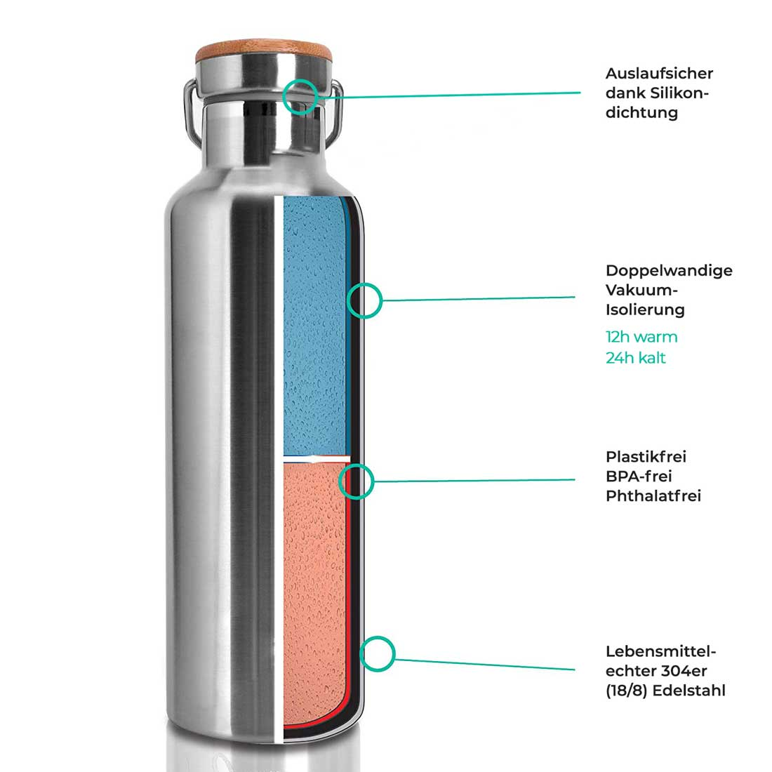 750ml Thermos Trinkflasche